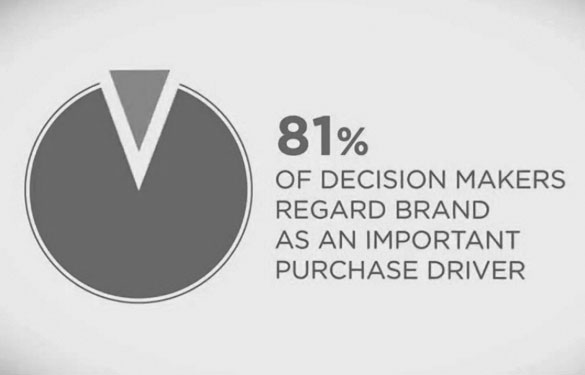 81% of decision makers regard brand as an important purchase driver - branding, logo design graphic design, infographics, gold coast, brisbane, adelaide, melbourne, sydney